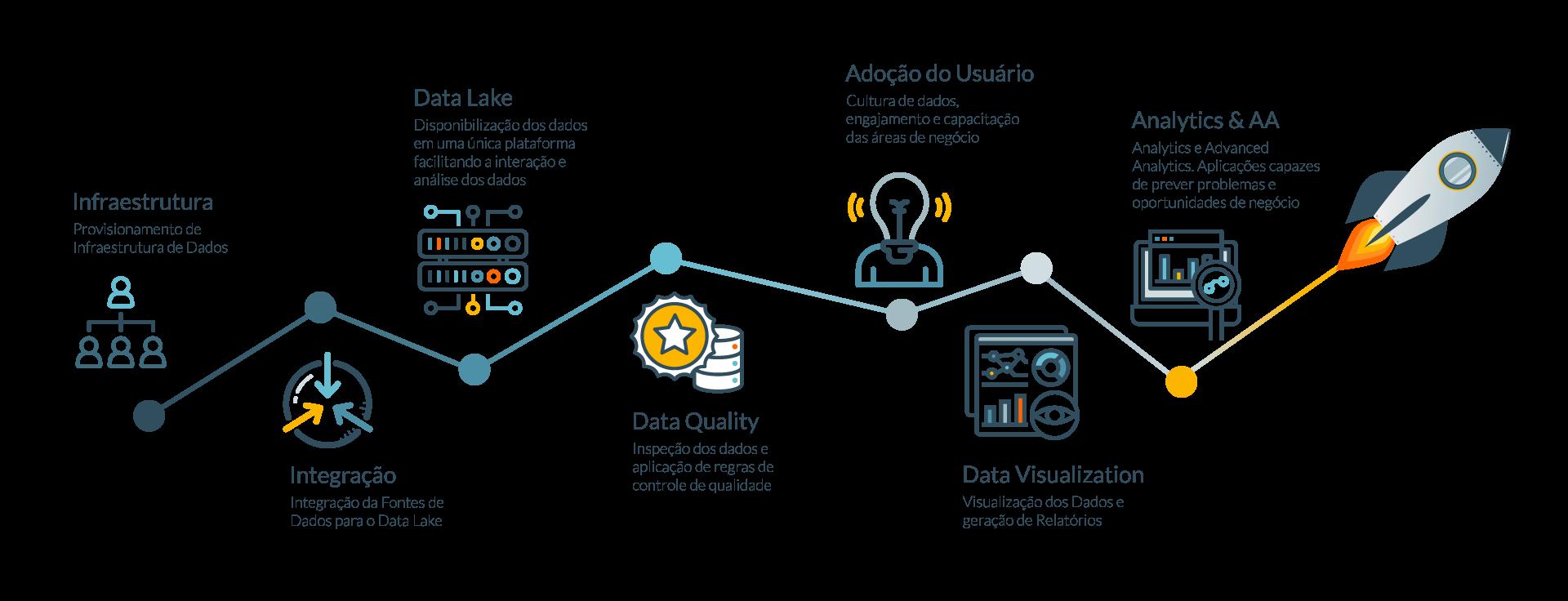Foguete sobrevoando os itens Infraestrutura, Integração, Data Lake. Data Quality, Adoção do Usuário, Data visualization e Analytics & AA