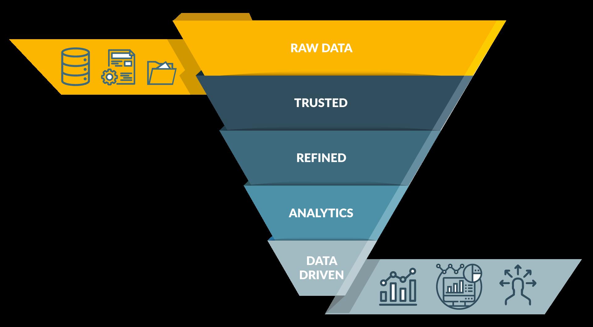 """Pirâmide em funil mostrando """"refinamento"""" de dados"""