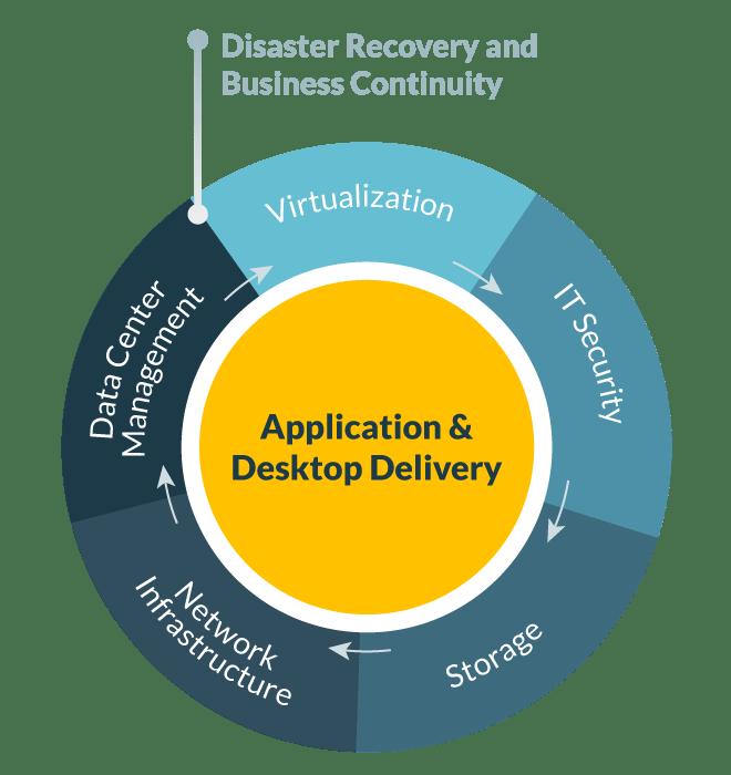 Entrega de aplicativos e desktop